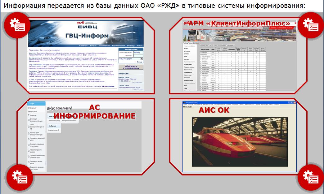 Сервис РЖД информирования